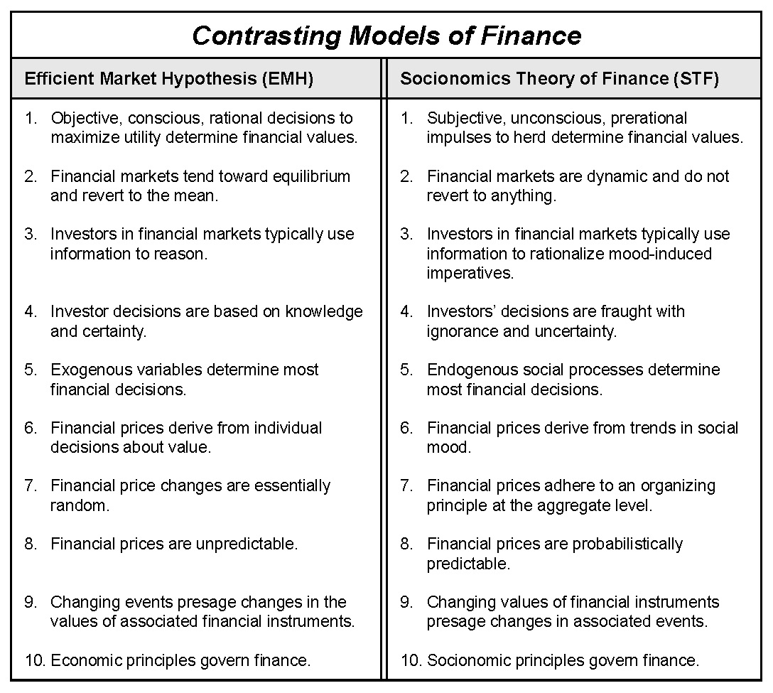 efficient market hypothesis and financial crisis The emh may also be used to model the development of the stock market being  important for  the efficient market hypothesis is closely related to other financial  models and as-  perspectives on the crisis (proceedings of a conference.