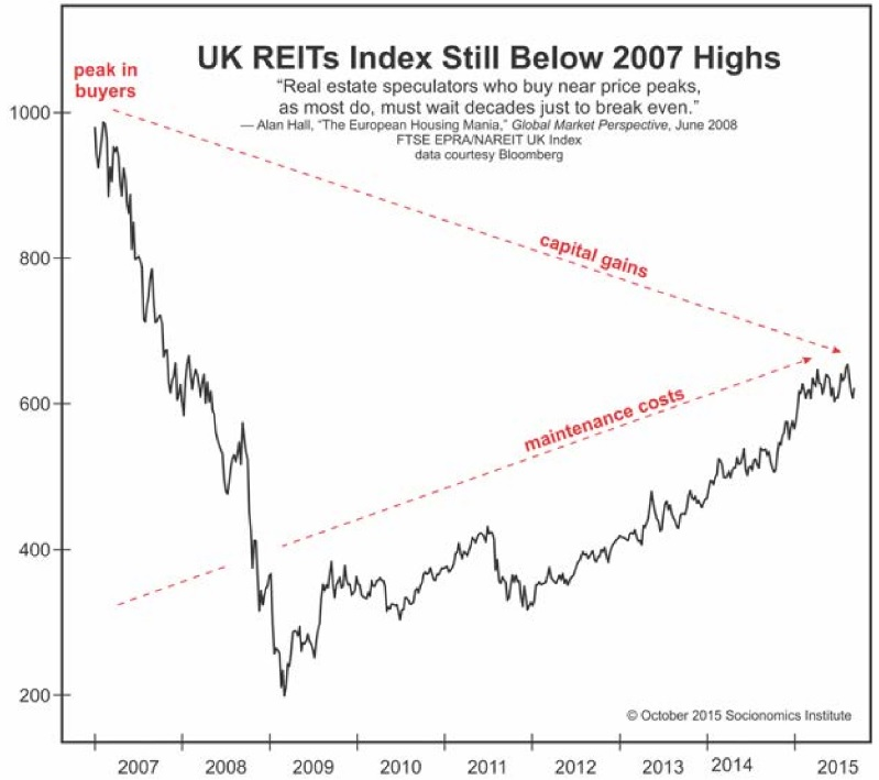 REITs-Index-2007-Highs-Fig2