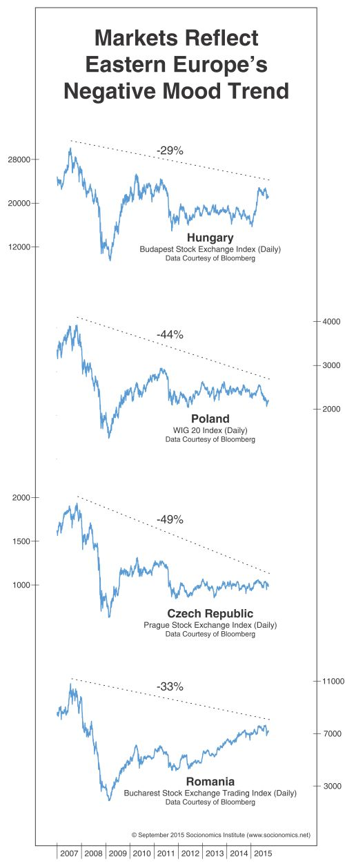 East Europe Indexes