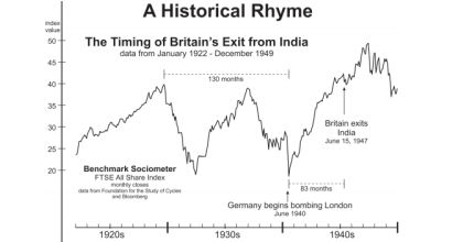 The Remarkable Chart Pattern that Preceded Two of Britain's Most Controversial Exits